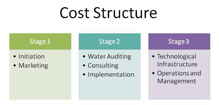 CH2MHill Business Model - CH2MHill Business Model Cost Structure In Business Model